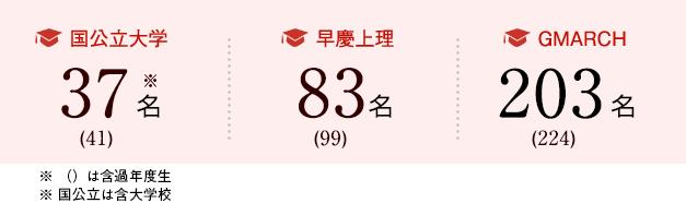 2018年度卒業生合格・進学状況(現役) 国公立大学37名・早慶上理83名・GMARCH203名 ※含大学校