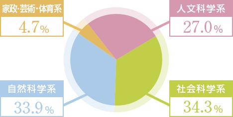 2018年度卒業生四年制大学系統別分類(進学者数)人文科学系 27.0% 社会科学系 34.3%自然科学系 33.9% 家政・芸術・体育系 4.7%
